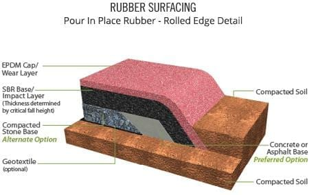 Rubber Surfacing Product Data